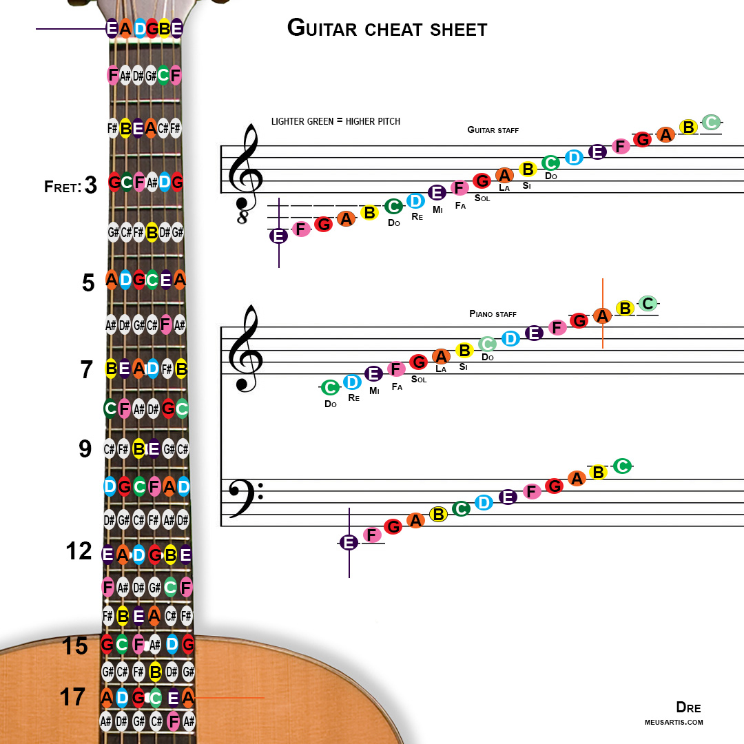 Piano Cheat Music Images: Pitches And Notes Cheat Sheet